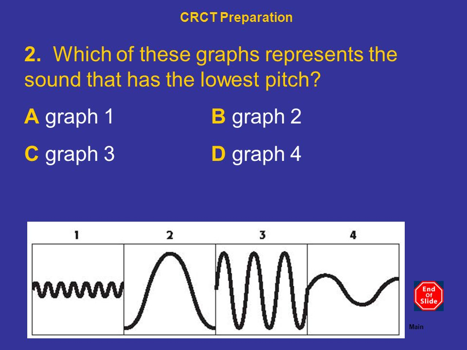 < BackNext >PreviewMain 2. Which of these graphs represents the sound that has the lowest pitch? A graph 1B graph 2 C graph 3D graph 4 CRCT Preparatio