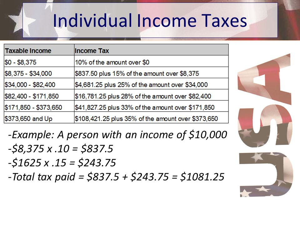 Individual Income Taxes -Example: A person with an income of $10,000 -$8,375 x.10 = $837.5 -$1625 x.15 = $243.75 -Total tax paid = $837.5 + $243.75 =