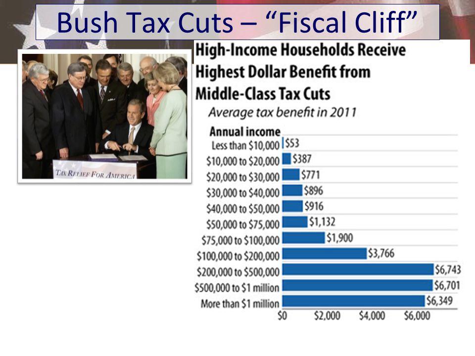 Bush Tax Cuts – Fiscal Cliff