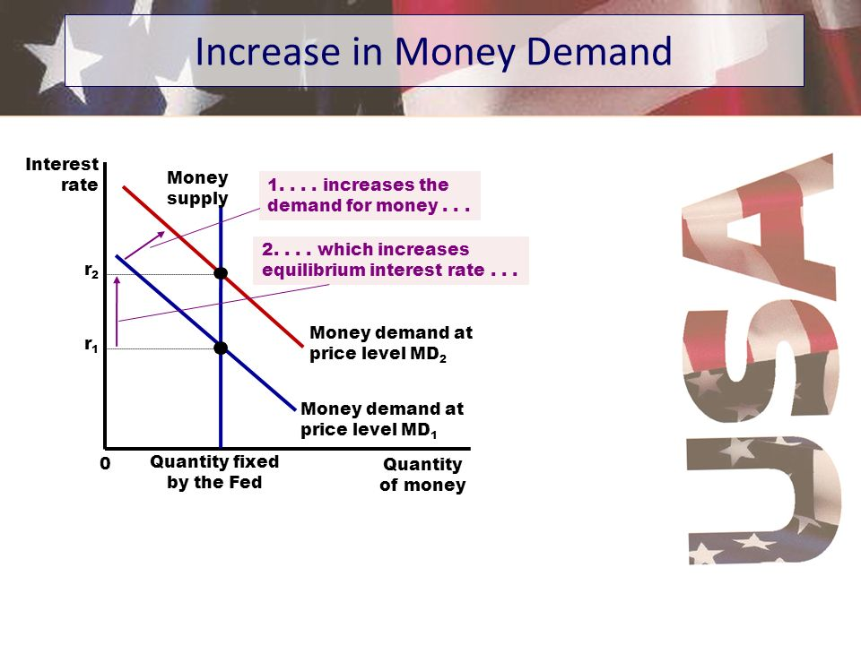 Increase in Money Demand Interest rate Quantity of money 0 Money demand at price level MD 1 Money supply Quantity fixed by the Fed Money demand at pri