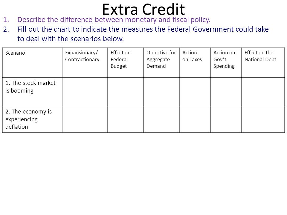 Extra Credit 1.Describe the difference between monetary and fiscal policy. 2.Fill out the chart to indicate the measures the Federal Government could