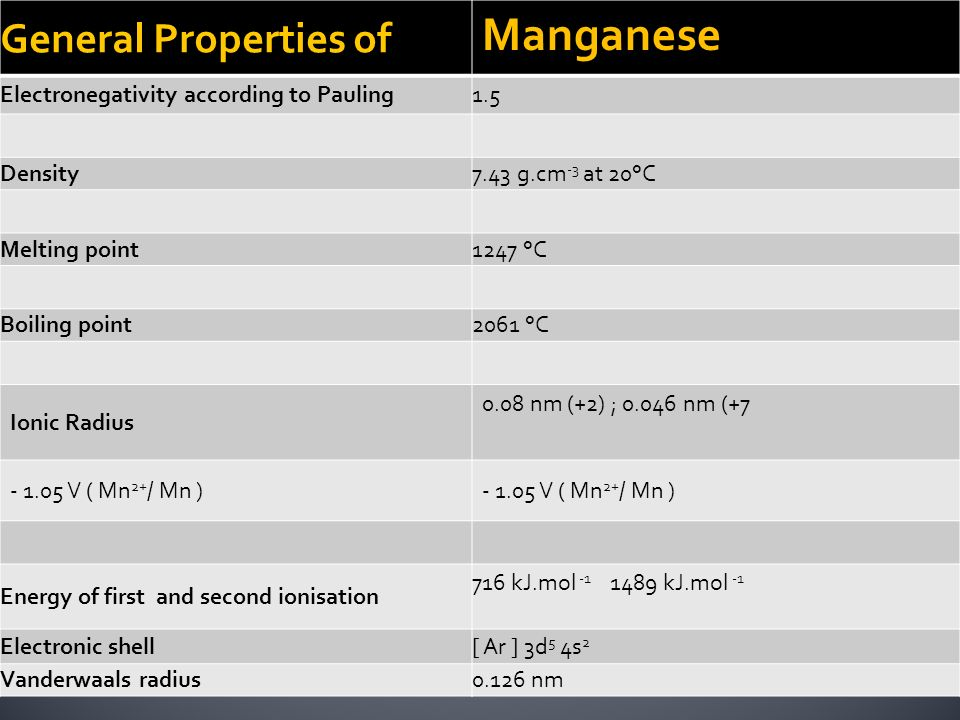 General Properties of Manganese Electronegativity according to Pauling1.5 Density7.43 g.cm -3 at 20°C Melting point1247 °C Boiling point2061 °C Ionic