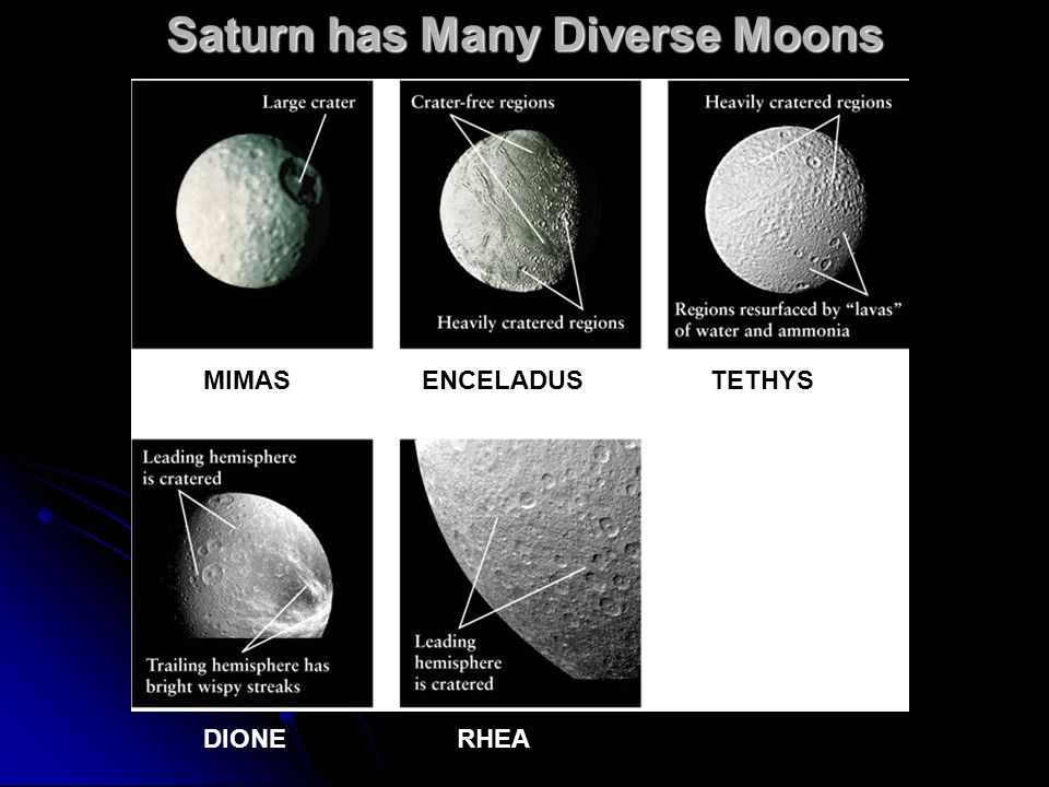 MIMAS DIONERHEA TETHYSENCELADUS Saturn has Many Diverse Moons