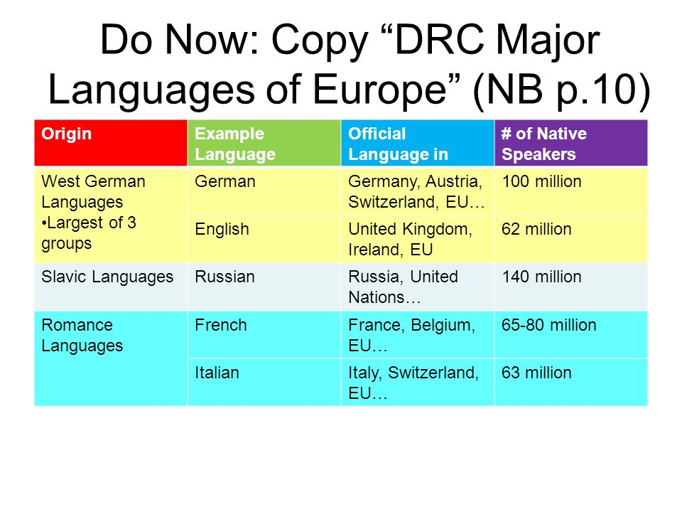 Do Now: Copy DRC Major Languages of Europe (NB p.10) OriginExample Language Official Language in # of Native Speakers West German Languages Largest of