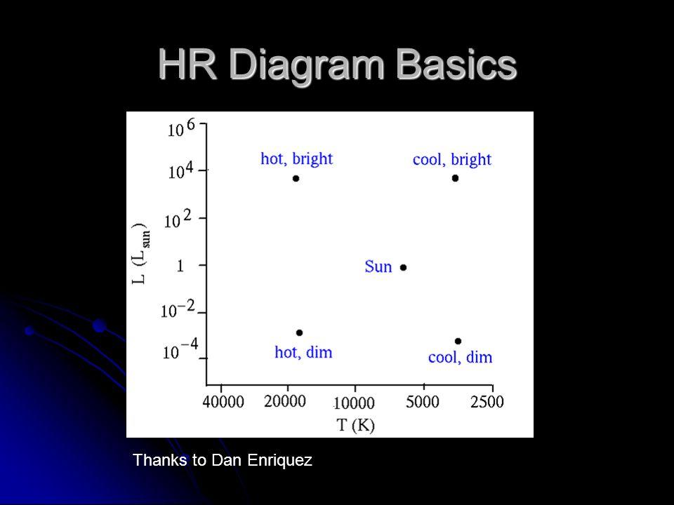 HR Diagram Basics Thanks to Dan Enriquez