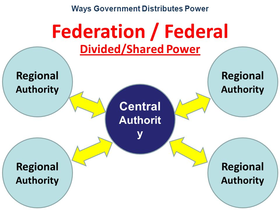 Ways Government Distributes Power Federation / Federal Divided/Shared Power Regional Authority Central Authorit y Regional Authority