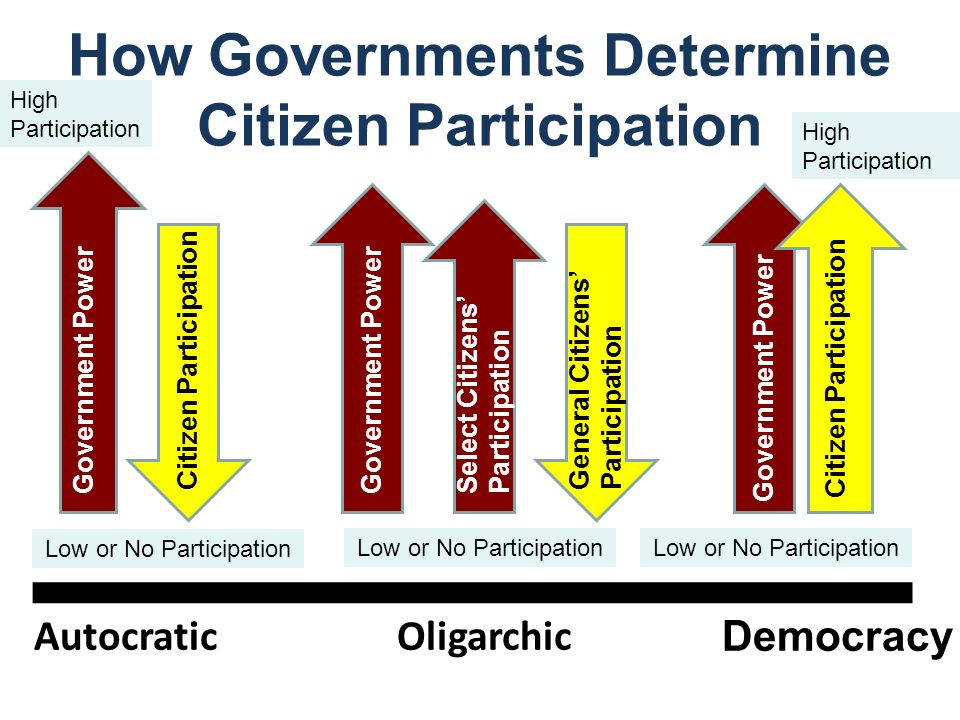 How Governments Determine Citizen Participation Democracy OligarchicAutocratic Government Power Citizen Participation Government Power General Citizen