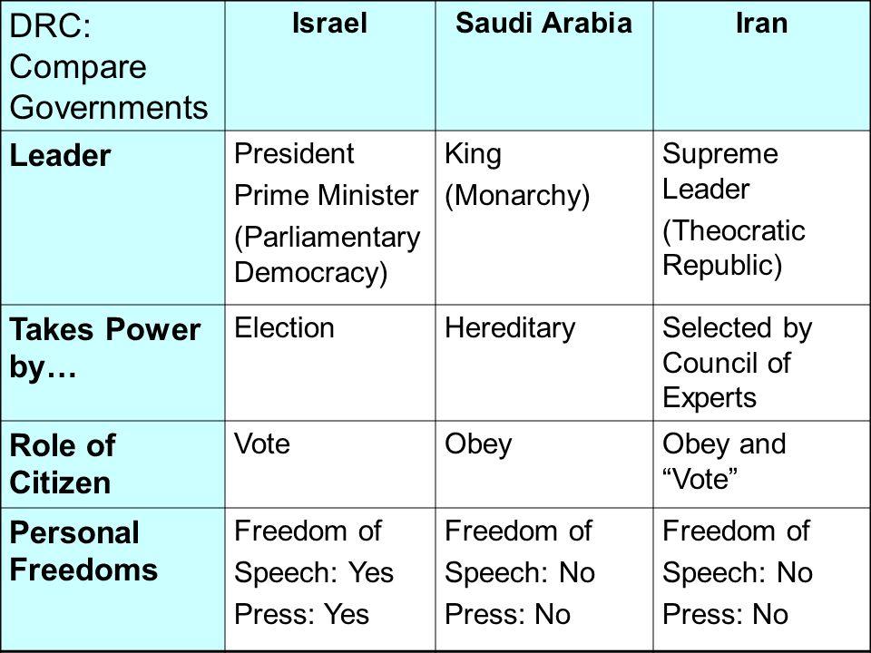 DRC: Compare Governments IsraelSaudi ArabiaIran Leader President Prime Minister (Parliamentary Democracy) King (Monarchy) Supreme Leader (Theocratic R