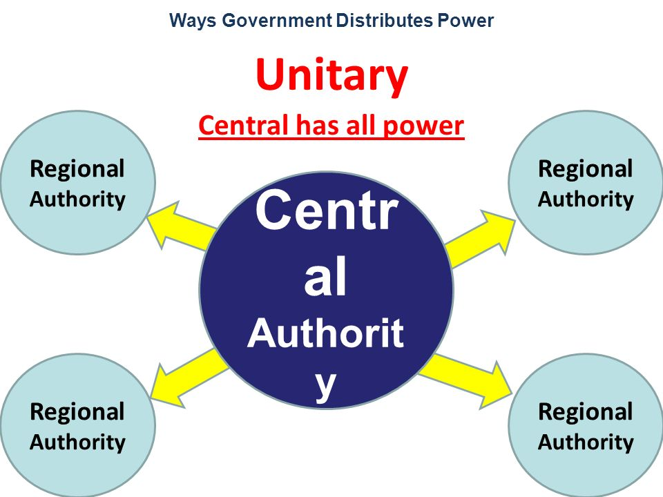 Centr al Authorit y Ways Government Distributes Power Unitary Central has all power Regional Authority