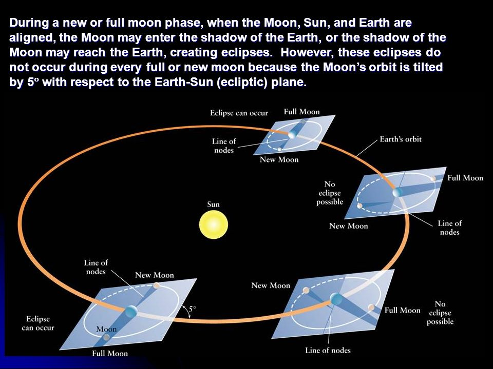 During a new or full moon phase, when the Moon, Sun, and Earth are aligned, the Moon may enter the shadow of the Earth, or the shadow of the Moon may