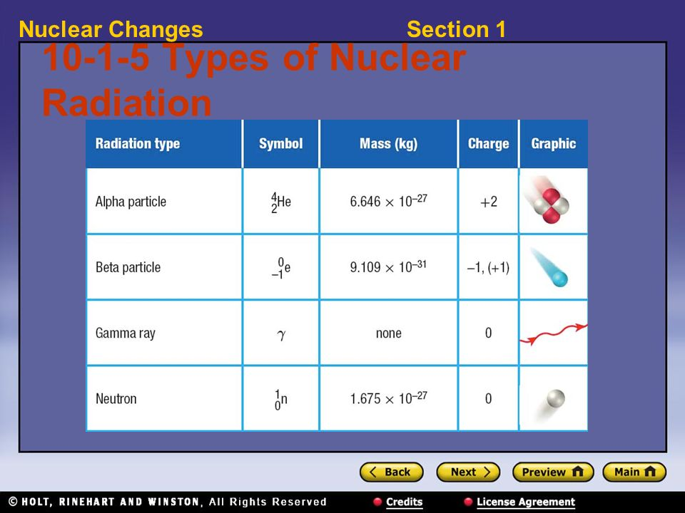Section 1Nuclear Changes 10-1-5 Types of Nuclear Radiation