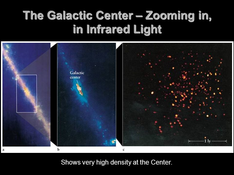 The Galactic Center – Zooming in, in Infrared Light Shows very high density at the Center.