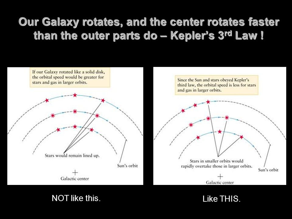 Our Galaxy rotates, and the center rotates faster than the outer parts do – Keplers 3 rd Law .