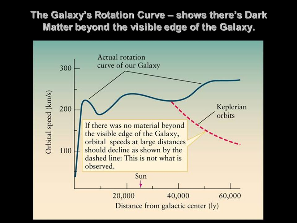 The Galaxys Rotation Curve – shows theres Dark Matter beyond the visible edge of the Galaxy.