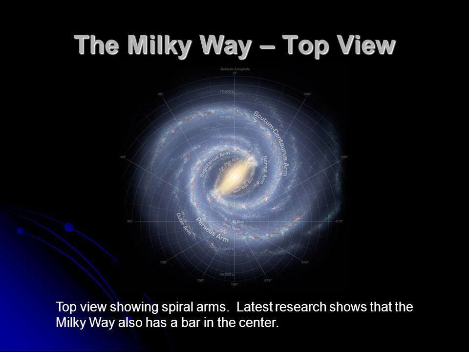 The Milky Way – Top View Top view showing spiral arms. Latest research shows that the Milky Way also has a bar in the center.