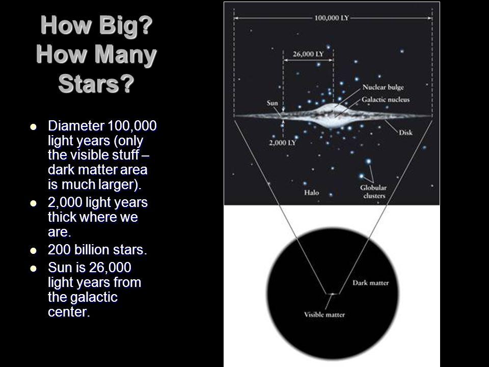 How Big.How Many Stars.