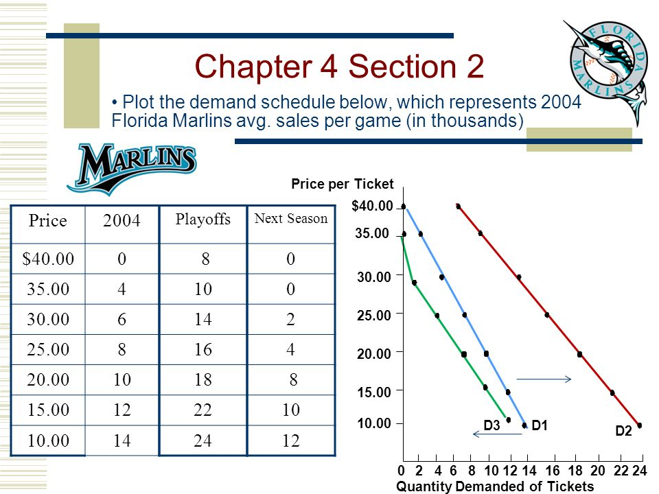 Plot the demand schedule below, which represents 2004 Florida Marlins avg.