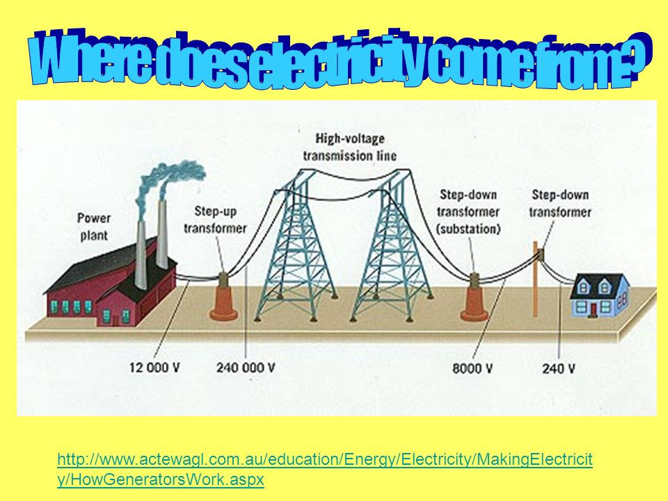 http://www.actewagl.com.au/education/Energy/Electricity/MakingElectricit y/HowGeneratorsWork.aspx
