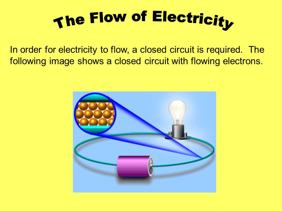 In order for electricity to flow, a closed circuit is required. The following image shows a closed circuit with flowing electrons.