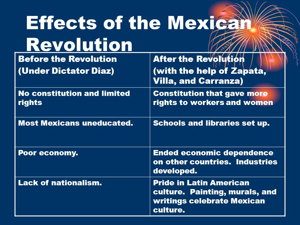 Effects of the Mexican Revolution Before the Revolution (Under Dictator Diaz) After the Revolution (with the help of Zapata, Villa, and Carranza) No c