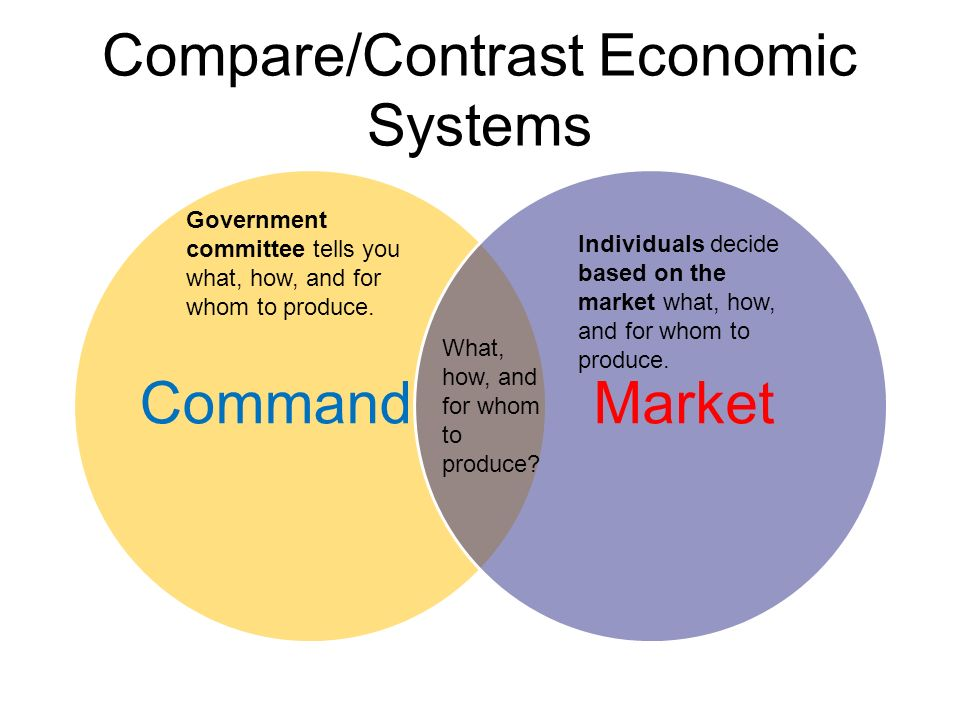 economic systems market economy 1 chapter 4 economic systems and development learning objectives: 1 describe what is meant by a centrally planned economy and explain why its use is declining 2 identify the main characteristics of a mixed economy and explain the emph.