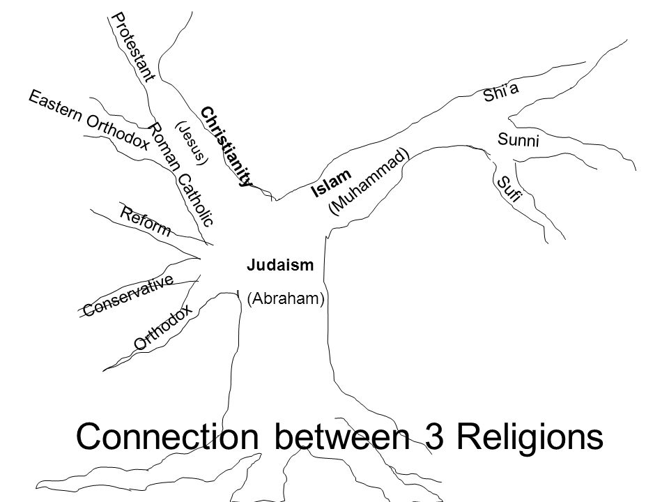How are Christianity, Islam, and Judaism alike?