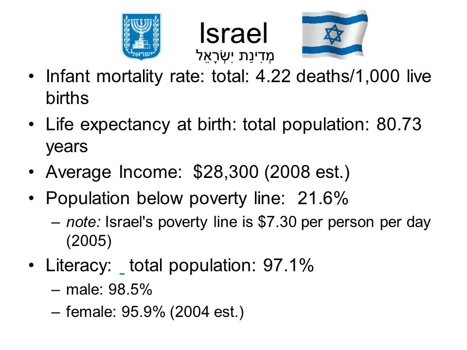 Israel Infant mortality rate: total: 4.22 deaths/1,000 live births Life expectancy at birth: total population: 80.73 years Average Income: $28,300 (20