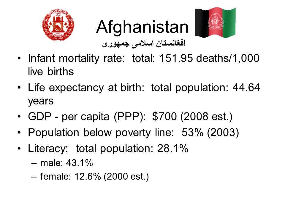 Afghanistan Infant mortality rate: total: 151.95 deaths/1,000 live births Life expectancy at birth: total population: 44.64 years GDP - per capita (PP