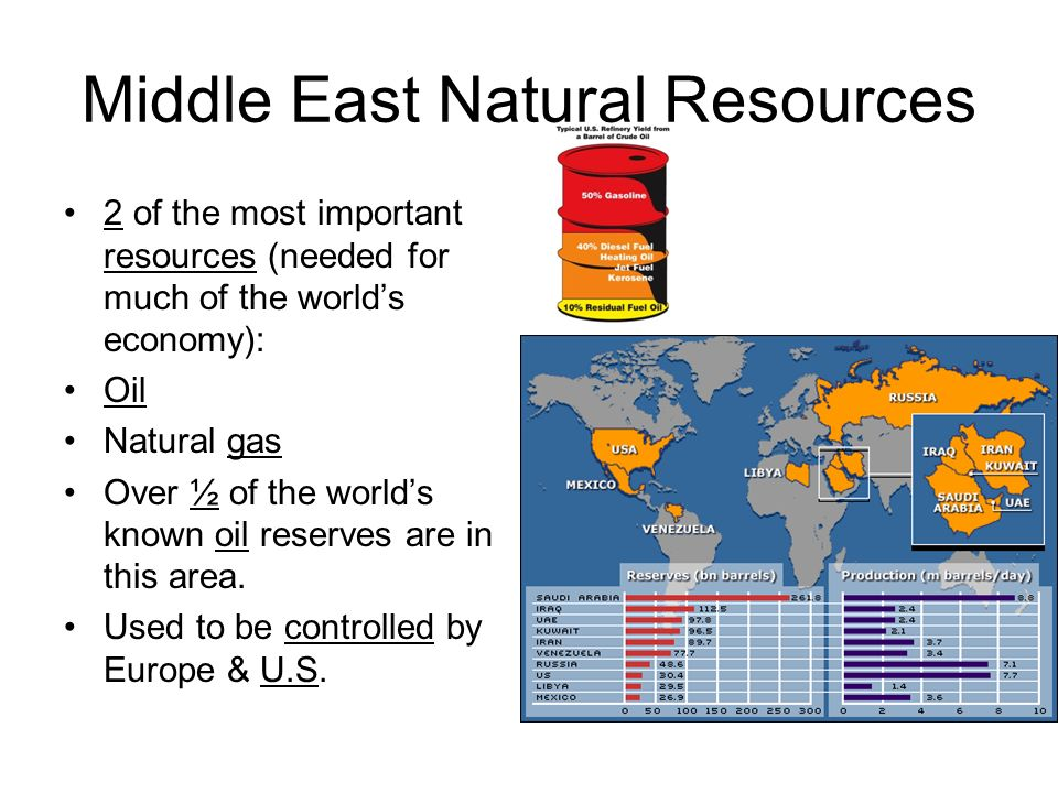 Middle East Natural Resources 2 of the most important resources (needed for much of the worlds economy): Oil Natural gas Over ½ of the worlds known oil reserves are in this area.