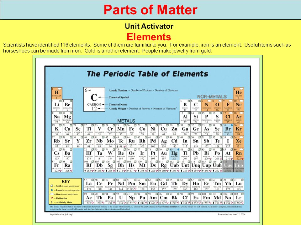 Parts of Matter Unit Activator Elements Scientists have identified 116 elements. Some of them are familiar to you. For example, iron is an element. Us