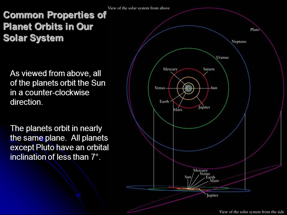 Common Properties of Planet Orbits in Our Solar System As viewed from above, all of the planets orbit the Sun in a counter-clockwise direction. The pl