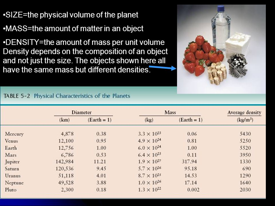 SIZE=the physical volume of the planet MASS=the amount of matter in an object DENSITY=the amount of mass per unit volume Density depends on the compos