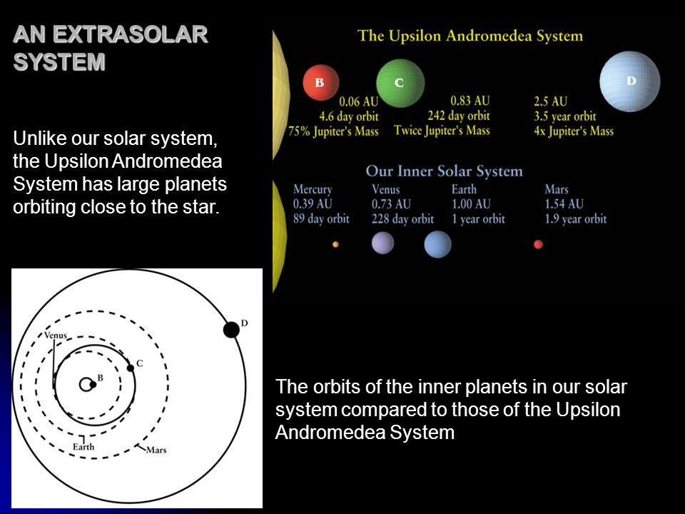 AN EXTRASOLAR SYSTEM Unlike our solar system, the Upsilon Andromedea System has large planets orbiting close to the star. The orbits of the inner plan