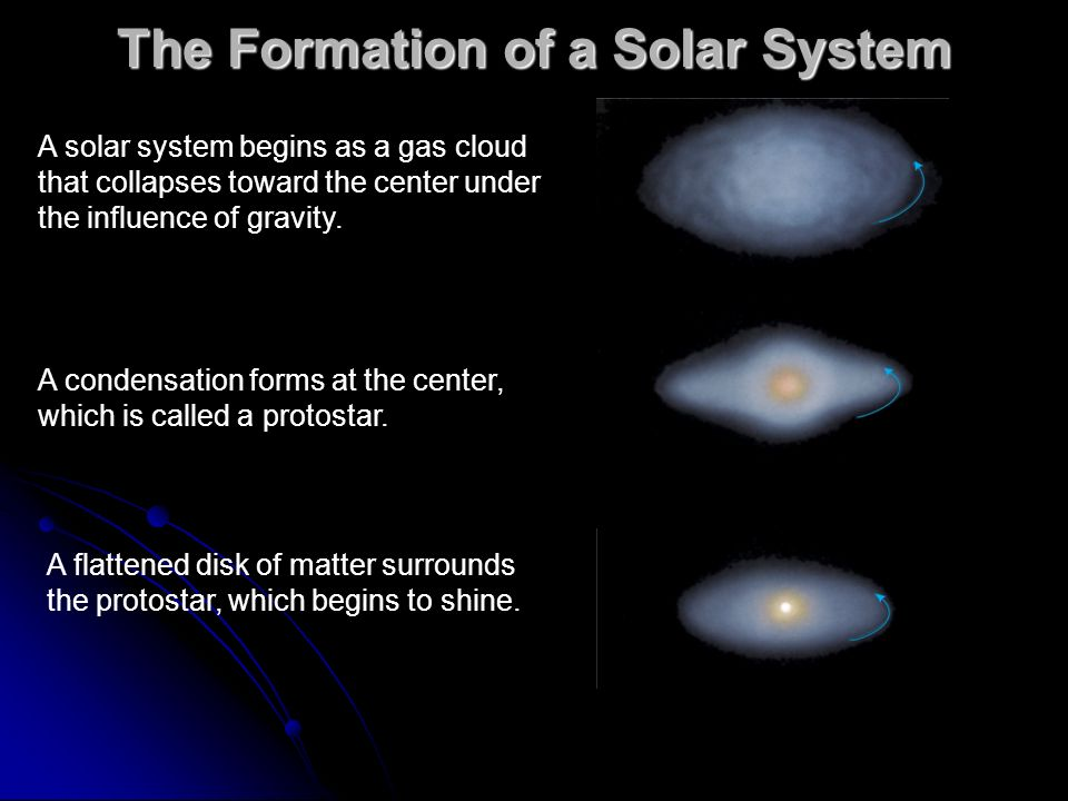 The Formation of a Solar System A solar system begins as a gas cloud that collapses toward the center under the influence of gravity. A condensation f