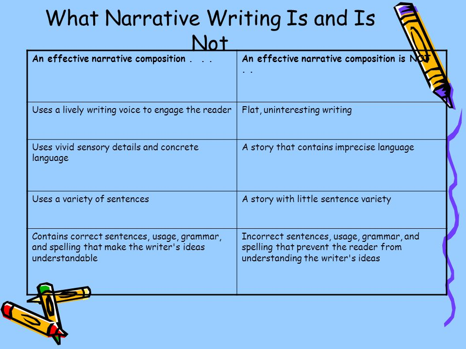 What Narrative Writing Is and Is Not An effective narrative composition...An effective narrative composition is NOT...