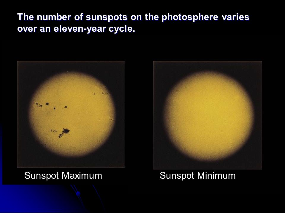 The number of sunspots on the photosphere varies over an eleven-year cycle. Sunspot MaximumSunspot Minimum