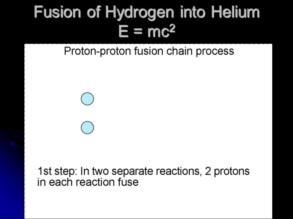 Fusion of Hydrogen into Helium E = mc 2