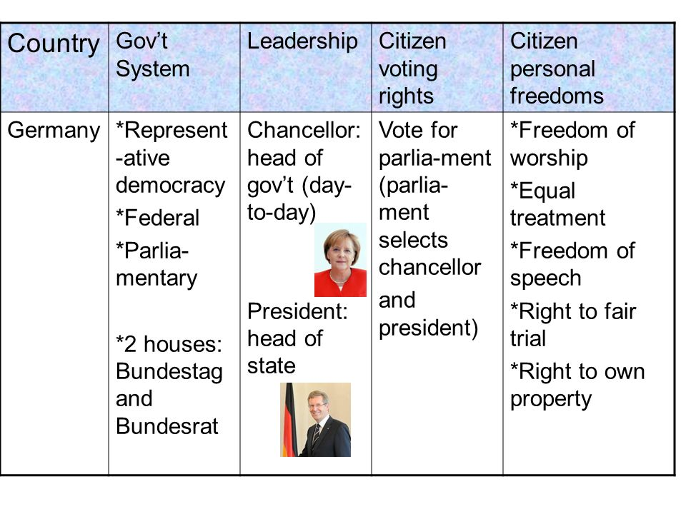 Country Govt System LeadershipCitizen voting rights Citizen personal freedoms Germany*Represent -ative democracy *Federal *Parlia- mentary *2 houses: Bundestag and Bundesrat Chancellor: head of govt (day- to-day) President: head of state Vote for parlia-ment (parlia- ment selects chancellor and president) *Freedom of worship *Equal treatment *Freedom of speech *Right to fair trial *Right to own property