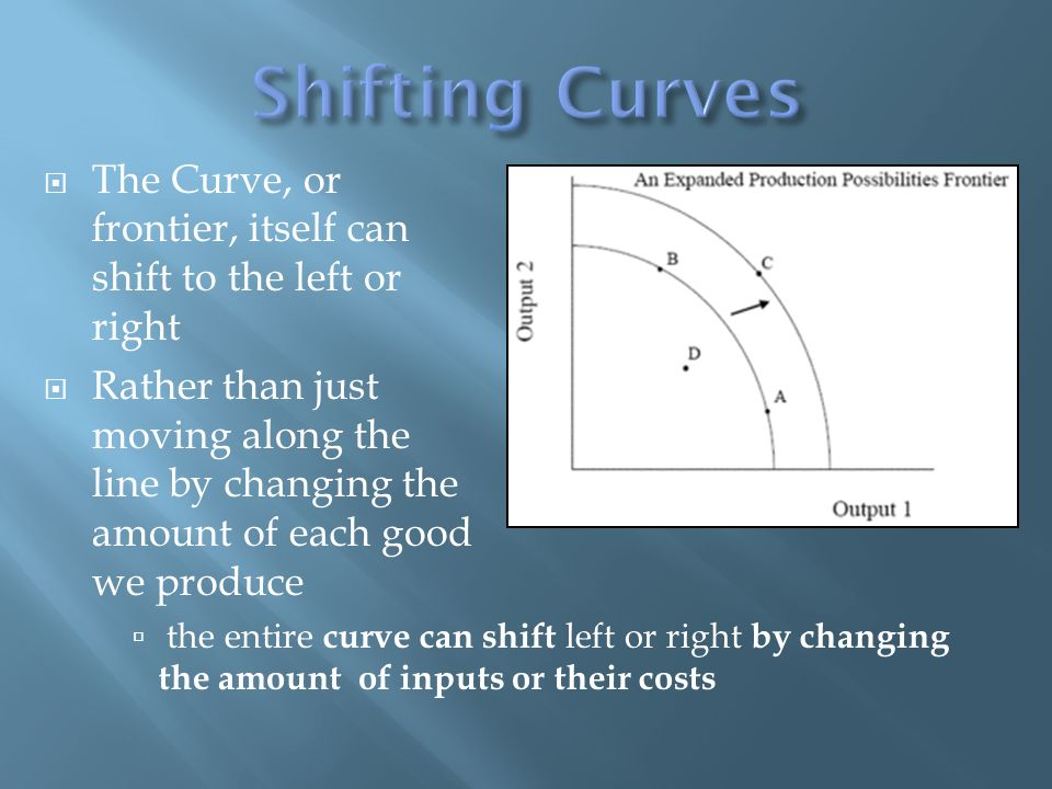 The Curve, or frontier, itself can shift to the left or right Rather than just moving along the line by changing the amount of each good we produce the entire curve can shift left or right by changing the amount of inputs or their costs