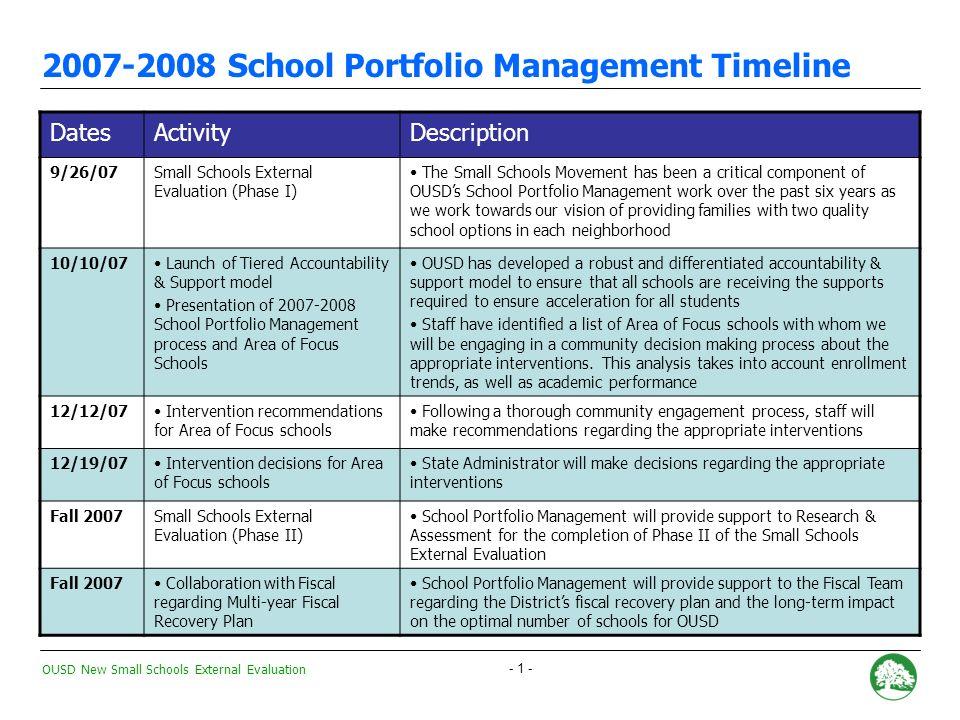 OUSD New Small Schools External Evaluation - 21 - New Small Schools vs.