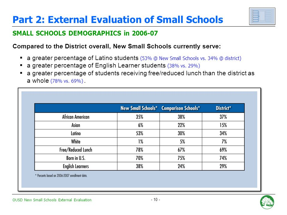 OUSD New Small Schools External Evaluation QUESTION #1: What is the demographic and academic profile of students attending New Small Schools.