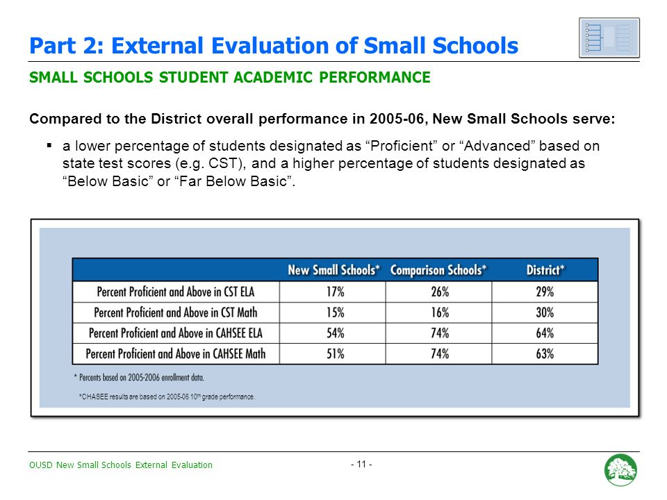 OUSD New Small Schools External Evaluation Compared to the District overall, New Small Schools currently serve: a greater percentage of Latino students New Small Schools vs.