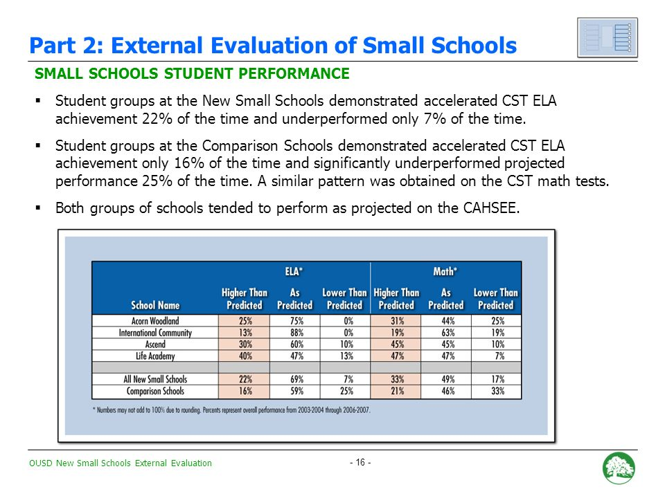 OUSD New Small Schools External Evaluation QUESTION #2: Is there evidence that the New Small Schools are accelerating student achievement.