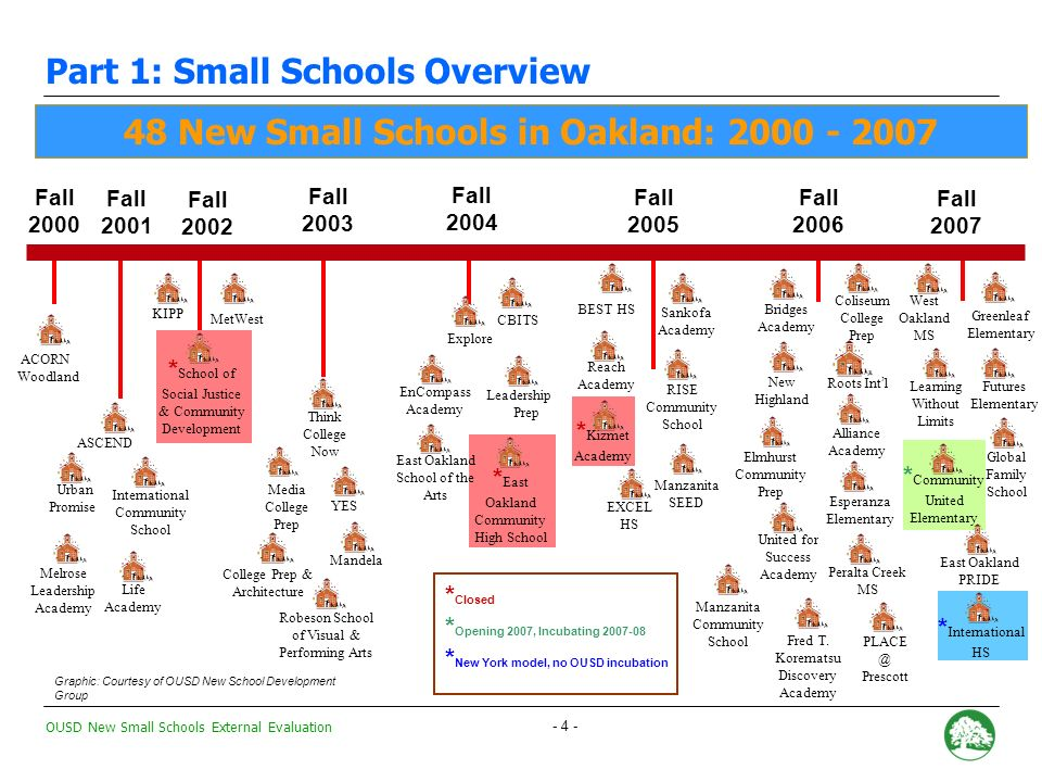 OUSD New Small Schools External Evaluation - 4 - Fall 2000 ACORN Woodland Fall 2001 Urban Promise Life Academy Melrose Leadership Academy Fall 2002 KIPP Fall 2003 Fall 2005 Fall 2004 Think College Now YES Mandela Media College Prep Robeson School of Visual & Performing Arts College Prep & Architecture Explore CBITS EnCompass Academy * East Oakland Community High School East Oakland School of the Arts Reach Academy Sankofa Academy RISE Community School * Kizmet Academy Manzanita SEED EXCEL HS BEST HS 48 New Small Schools in Oakland: 2000 - 2007 ASCEND MetWest Fall 2006 United for Success Academy Peralta Creek MS Alliance Academy Bridges Academy Coliseum College Prep Esperanza Elementary New Highland Fred T.