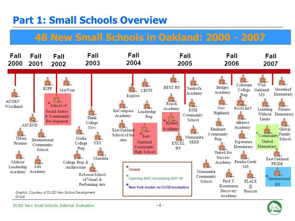 OUSD New Small Schools External Evaluation - 44 - Academic Gains: New Small Schools vs.