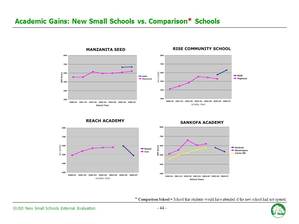 OUSD New Small Schools External Evaluation Academic Gains: New Small Schools vs.
