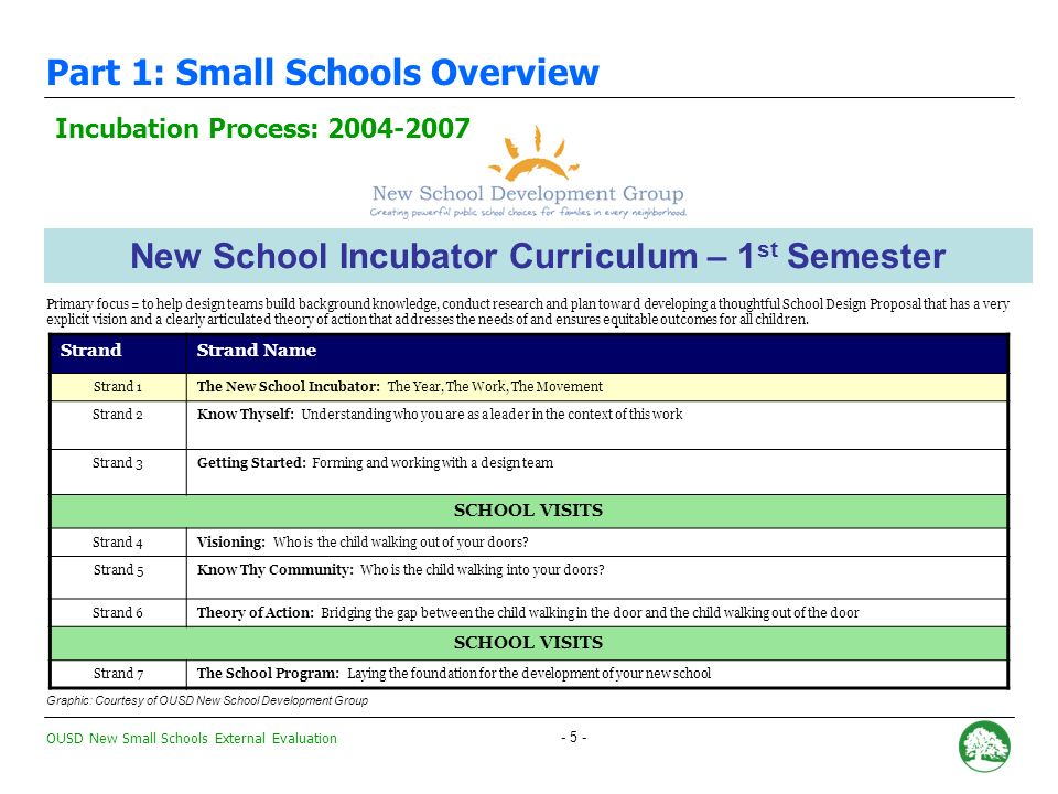 OUSD New Small Schools External Evaluation - 5 - New School Incubator Curriculum – 1 st Semester Primary focus = to help design teams build background knowledge, conduct research and plan toward developing a thoughtful School Design Proposal that has a very explicit vision and a clearly articulated theory of action that addresses the needs of and ensures equitable outcomes for all children.