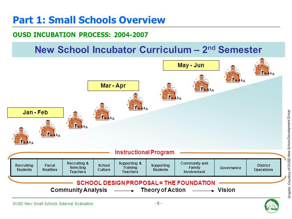OUSD New Small Schools External Evaluation - 66 - Forecast Methodology: Assumptions