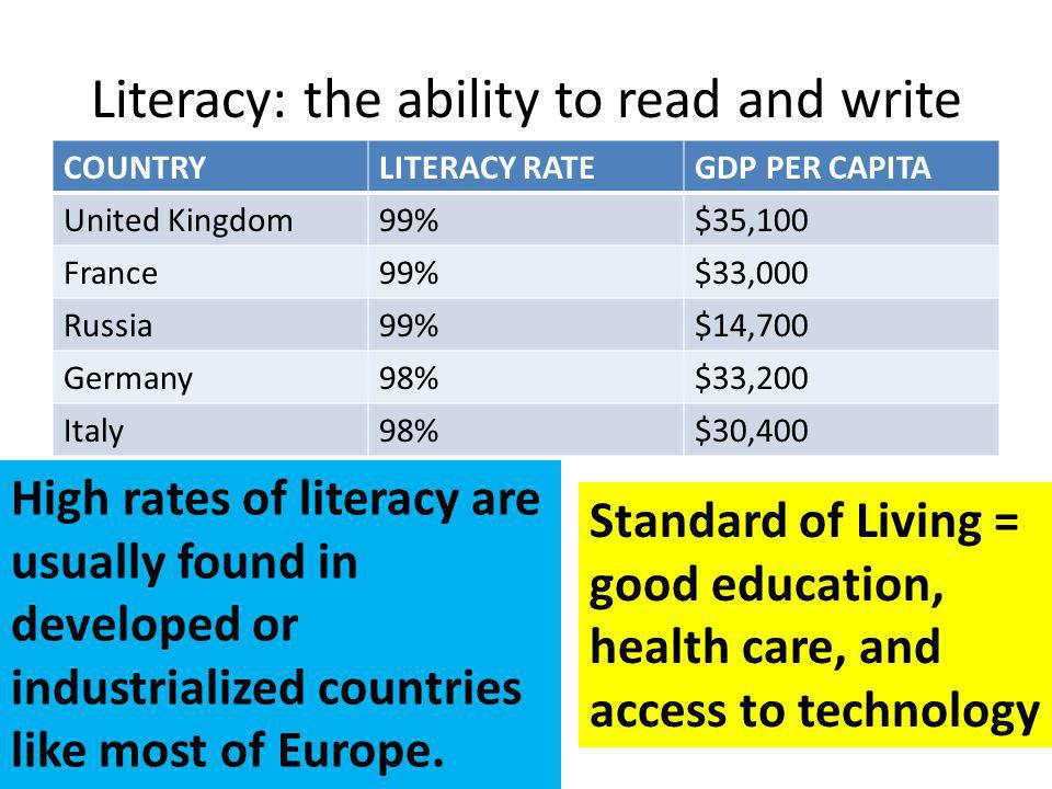 Literacy: the ability to read and write COUNTRYLITERACY RATEGDP PER CAPITA United Kingdom99%$35,100 France99%$33,000 Russia99%$14,700 Germany98%$33,200 Italy98%$30,400 High rates of literacy are usually found in developed or industrialized countries like most of Europe.