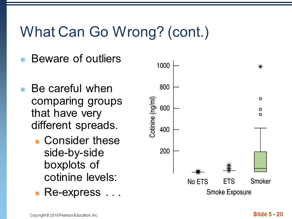 Copyright © 2010 Pearson Education, Inc. Slide 5 - 20 What Can Go Wrong.